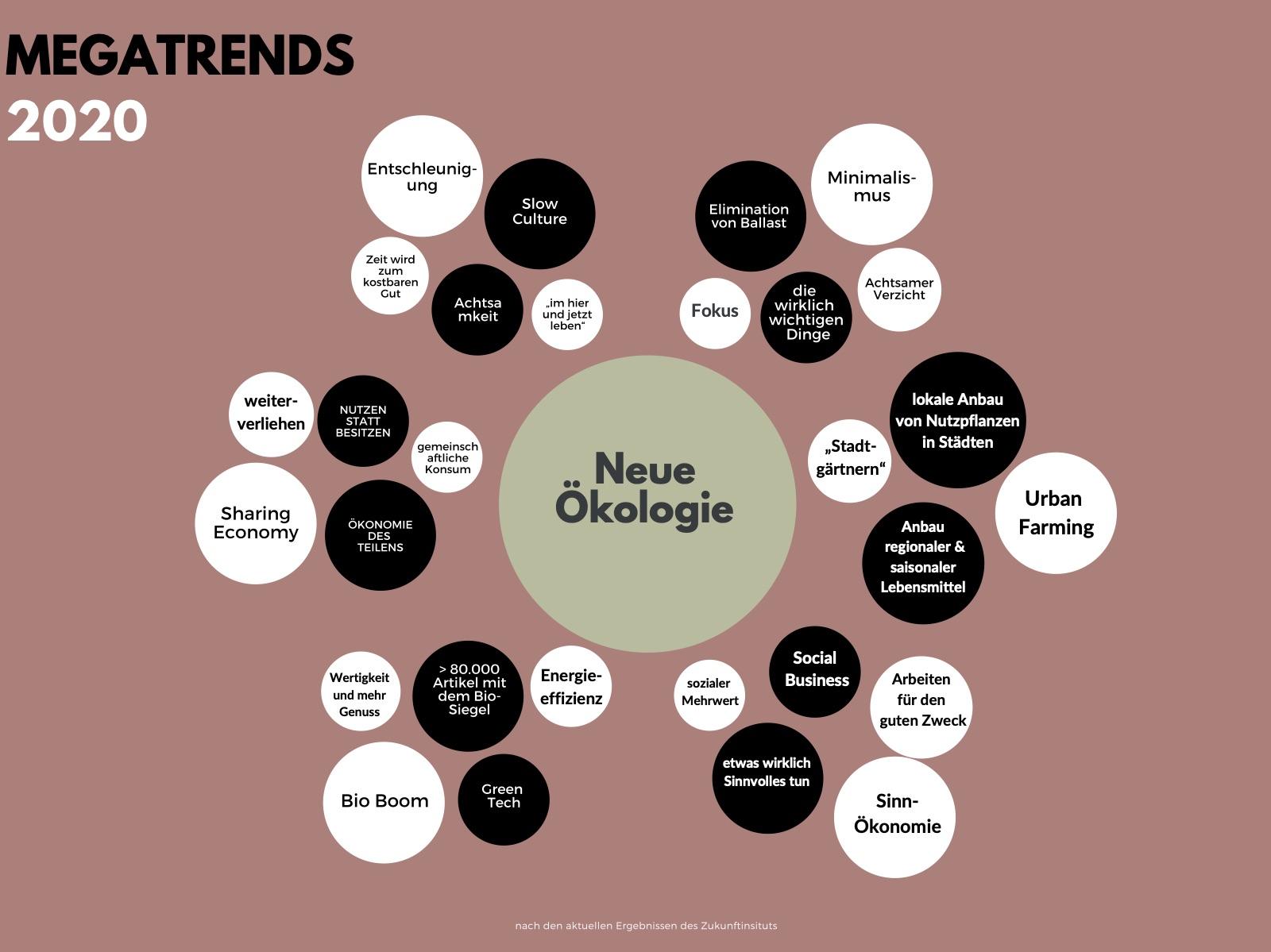 Megatrend Neue Ökologie Mind Map