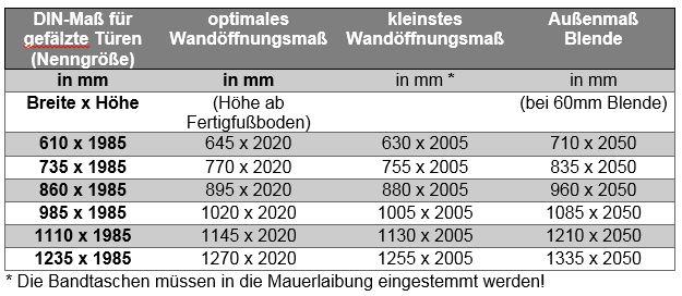 Rohbaumaße türen  Kleines Türen-Lexikon - BAUKING direkt