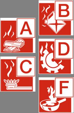 Brandklassen für Feuerlöscher